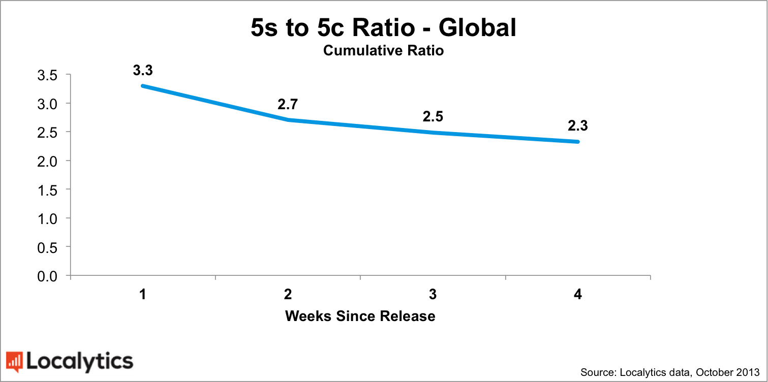 Global-5s-5c-ratio-chart